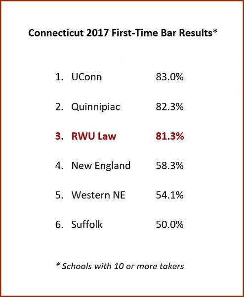 Connecticut Bar results
